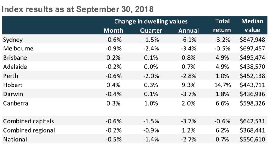 australia property prices september 2018
