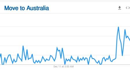 move to Australia searches