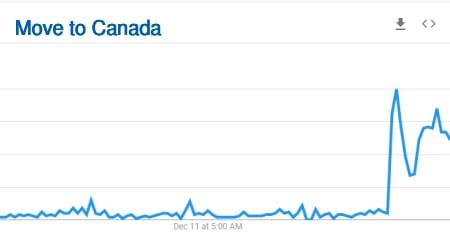 move to Canada searches