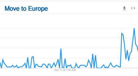 move to Europe searches