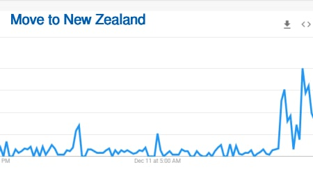 move to New Zealand searches