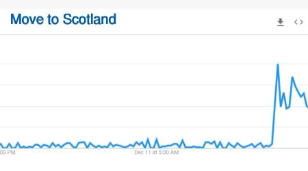 move to Scotland searches