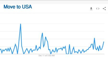 move to USA searches